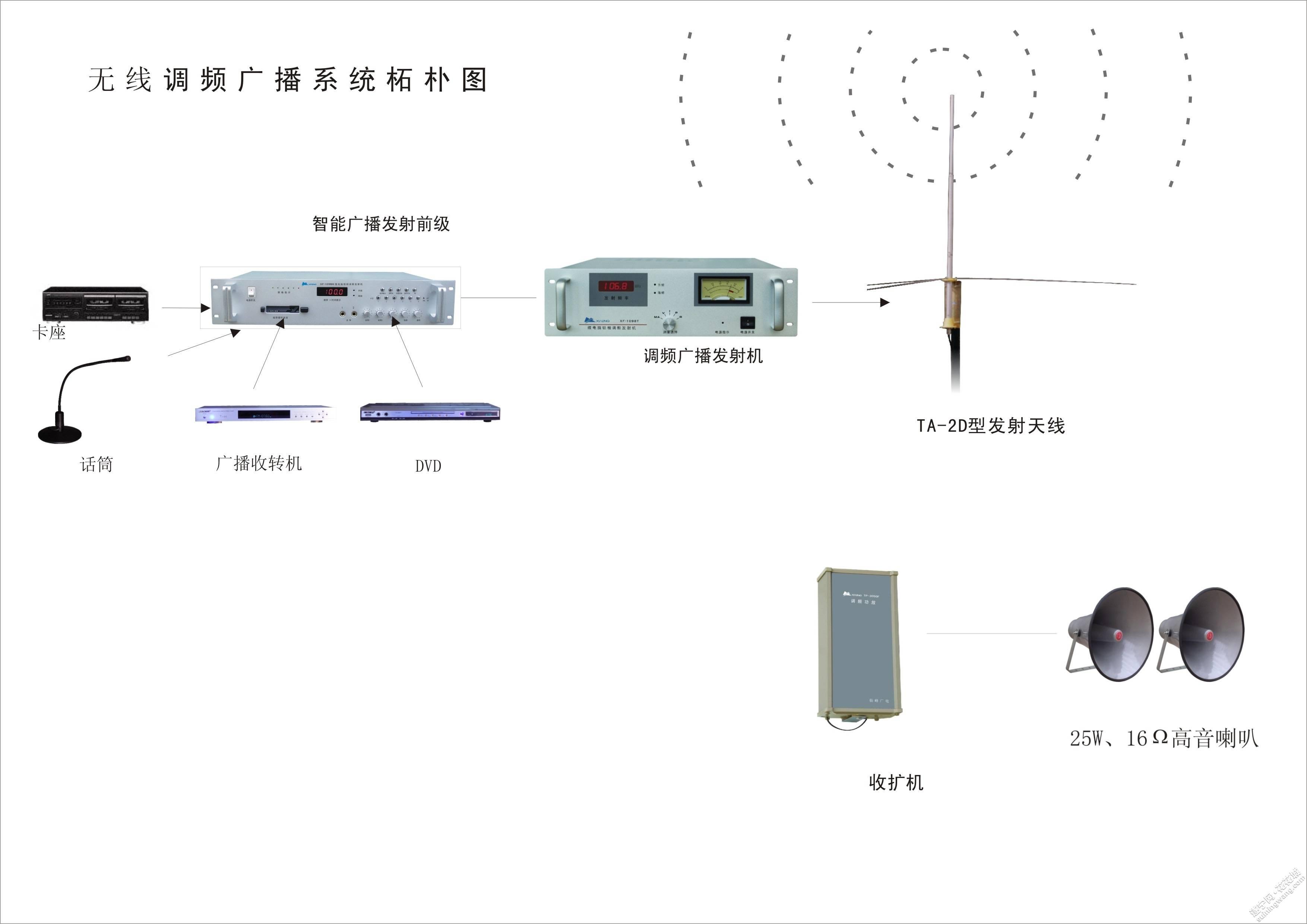 遂宁农村智能无线调频广播系统