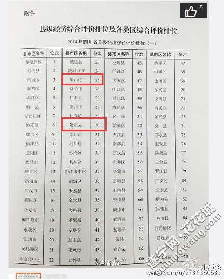 2019四川经济排名_2019中国城市发展潜力排名