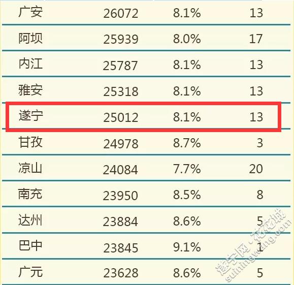 华西村人均收入_四川省人均收入排名